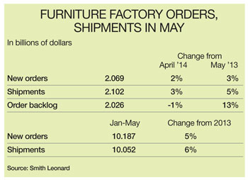 Factory orders table May 2014
