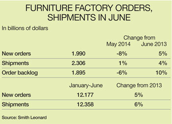 Factory orders table June 2014