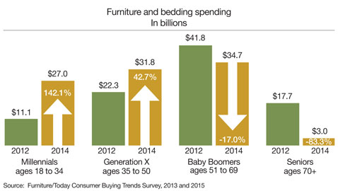 CONSUMER BUYING TRENDS: Boomers' buying power decreases 17 ...