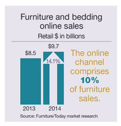 Online Retail Sales Of Furniture And Bedding Comprised 10% Of The Market  Last Year, Up From A 9% Share In 2013. In Terms Of Dollars, $9.7 Billion  Worth Of ...
