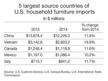 Household Furniture Imports