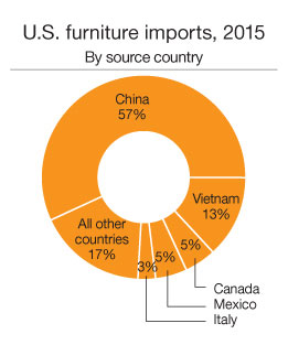 Furniture Imports For 2015