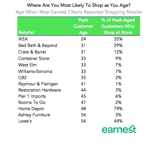 age to shop earnest