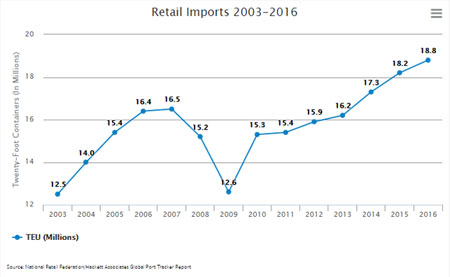 NRF imports chart_cover
