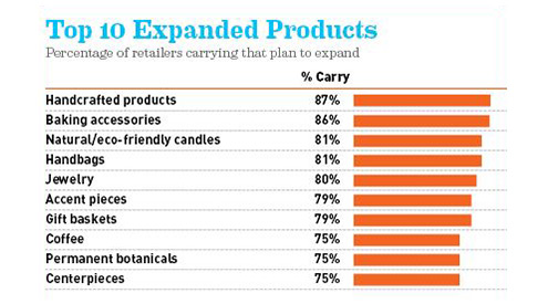 top 10 expanded products