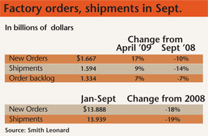 Furniture factory orders, shipments in September 2009