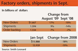 Factory orders, shipments in September 2009