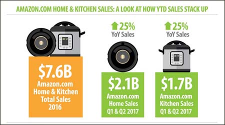 One Click Retail Amazon graphic 4x2