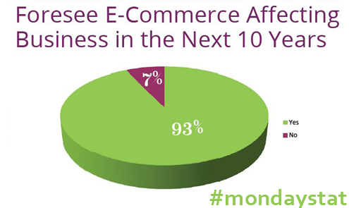 monday stat future e-commerce