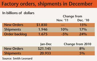 Furniture factory orders, shipments in Dec 2011