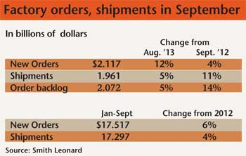 Furniture Factory orders and shipments in September