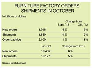 Furniture Factory orders table for October 2013
