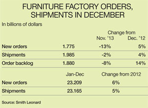 Furniture factory orders